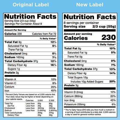 The FDA just finalized its new Nutrition Facts Label, which will now include the amount of added sugar found in packaged foods. Here is a side-by-side comparison of the old and new labels (click for a larger image).